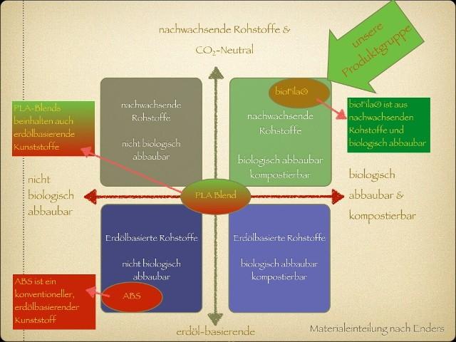 Einteilung bioFila in das System der Polymere