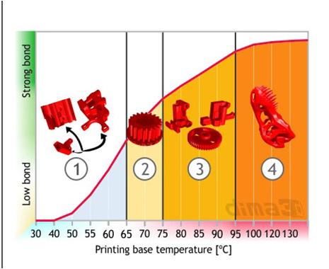 Tabelle der Haftstärke von DimaFix Spray pro Temperaturbereich